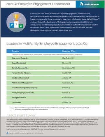 2021 Q2 Employee Engagement Leaderboard